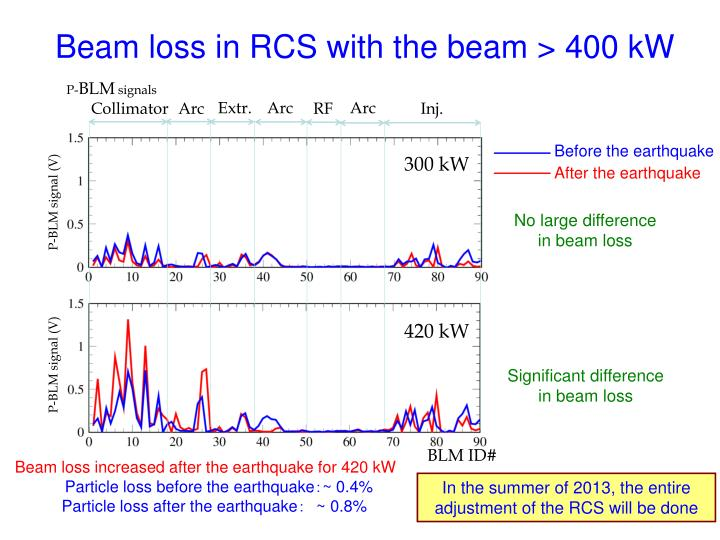 Beam loss in RCS with the beam > 400 kW