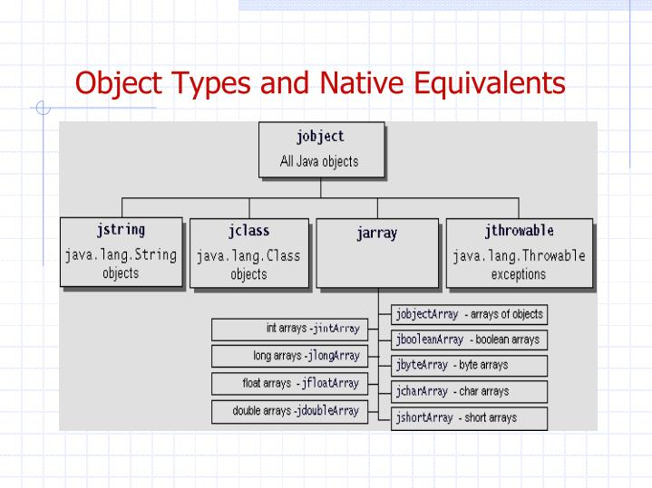 Object Types and Native Equivalents