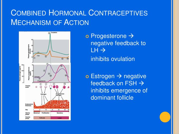 Combined Hormonal Contraceptives Mechanism of Action