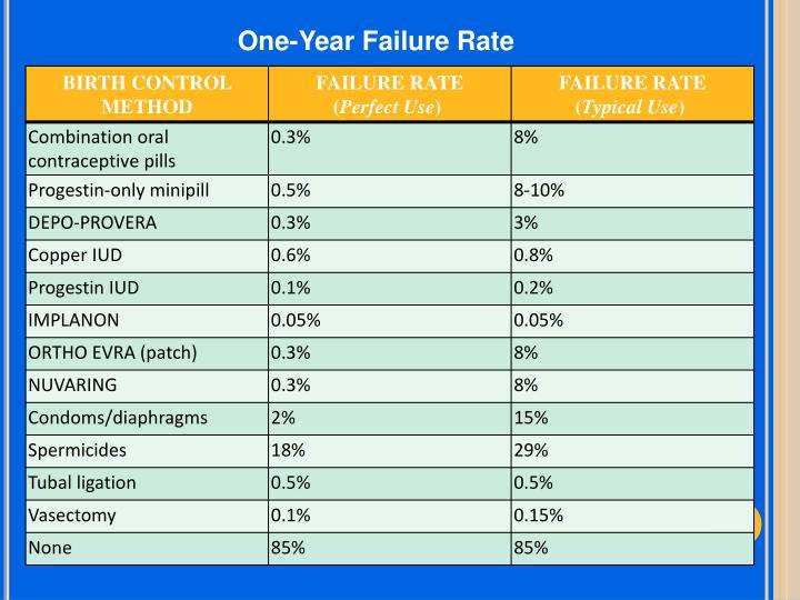 One-Year Failure