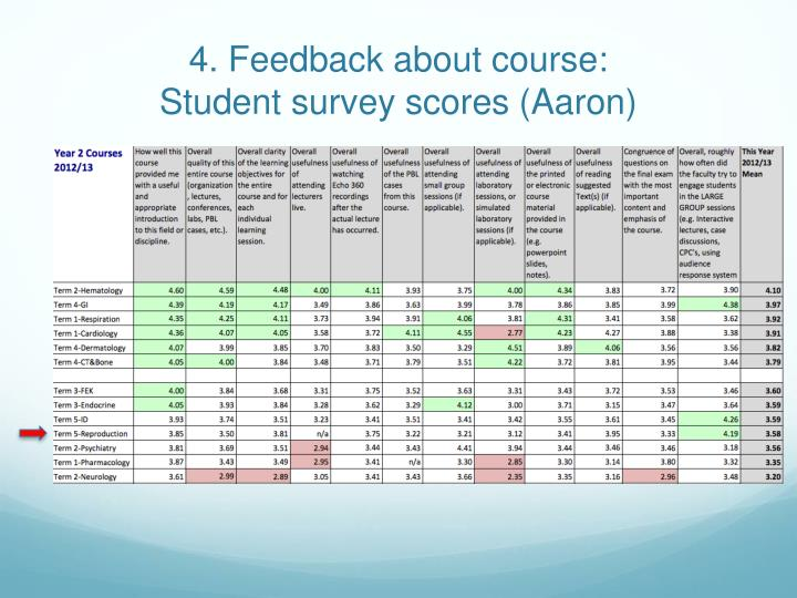 4. Feedback about course: