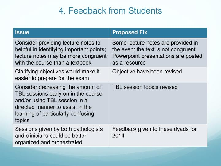 4. Feedback from Students