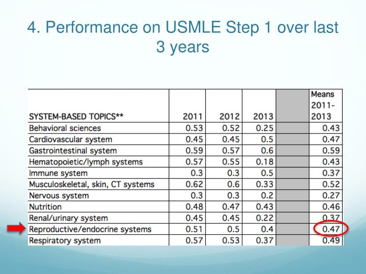 4. Performance on USMLE Step 1 over last 3 years