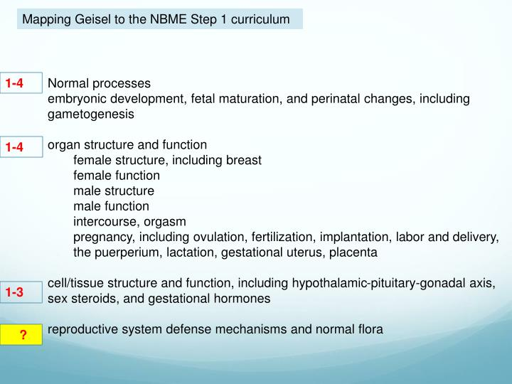 Mapping Geisel to the NBME Step 1 curriculum