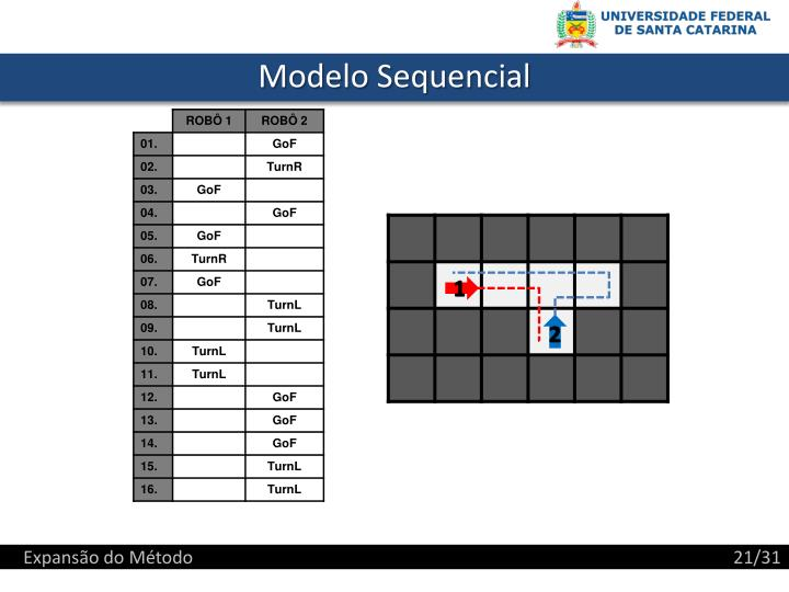 Modelo Sequencial