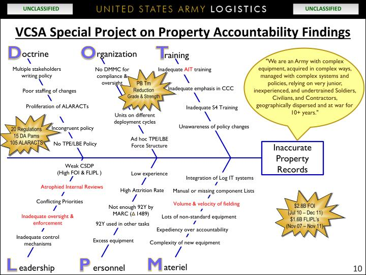 VCSA Special Project on Property Accountability Findings
