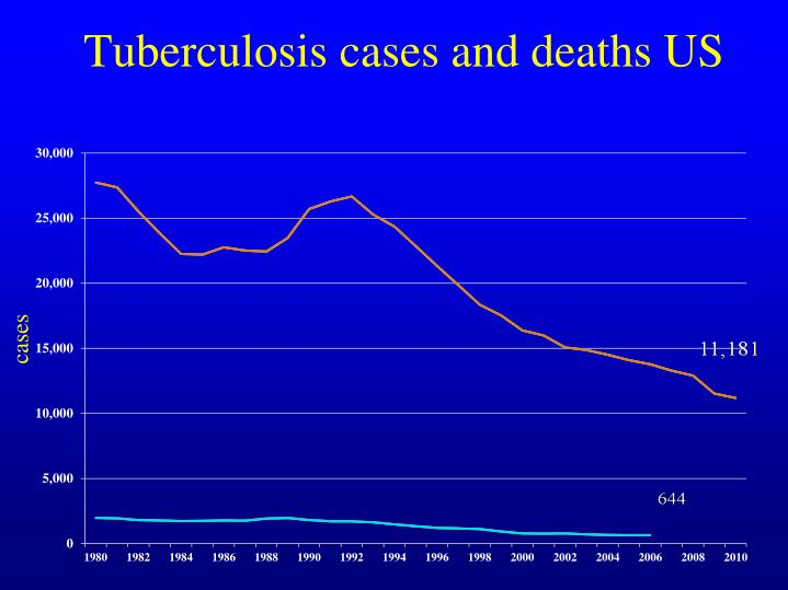 Tuberculosis cases and deaths US