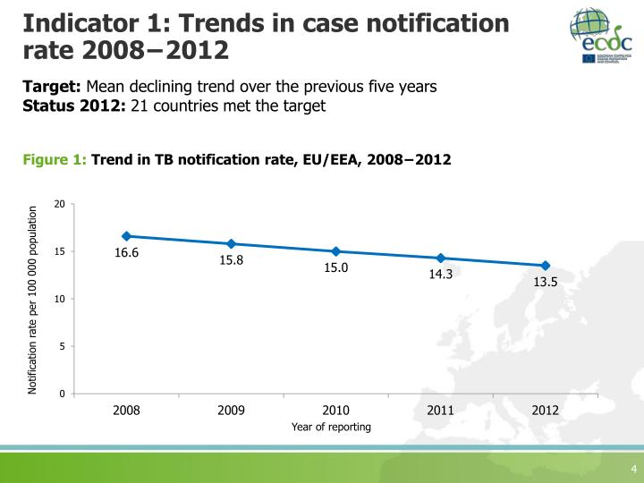 Indicator 1: Trends in case notification rate 2008−2012