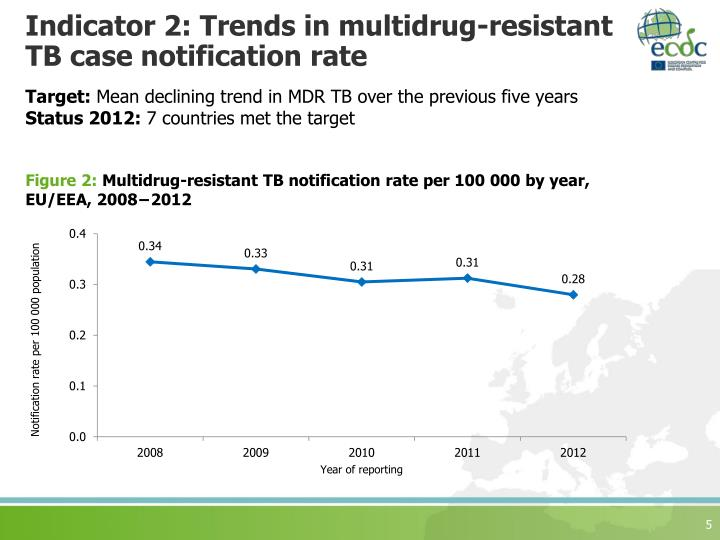 Indicator 2: Trends in multidrug-resistant TB case notification rate