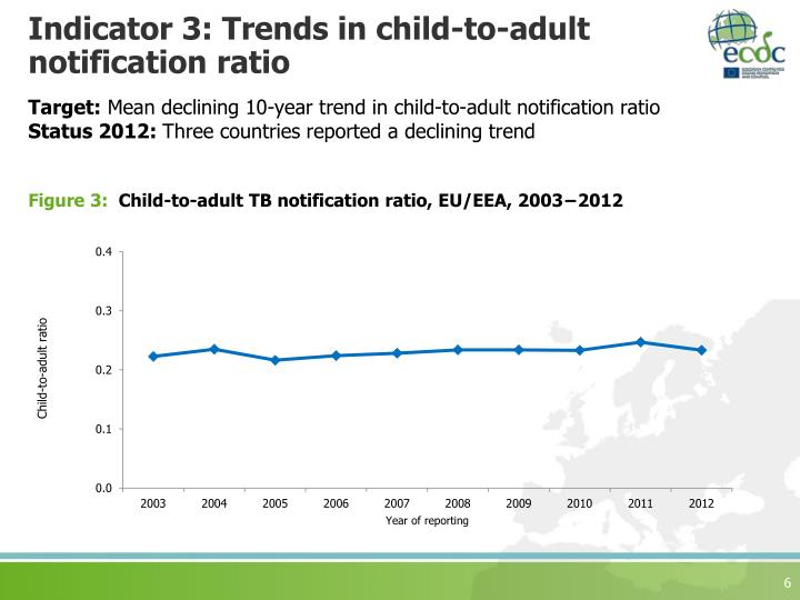 Indicator 3: Trends in child-to-adult