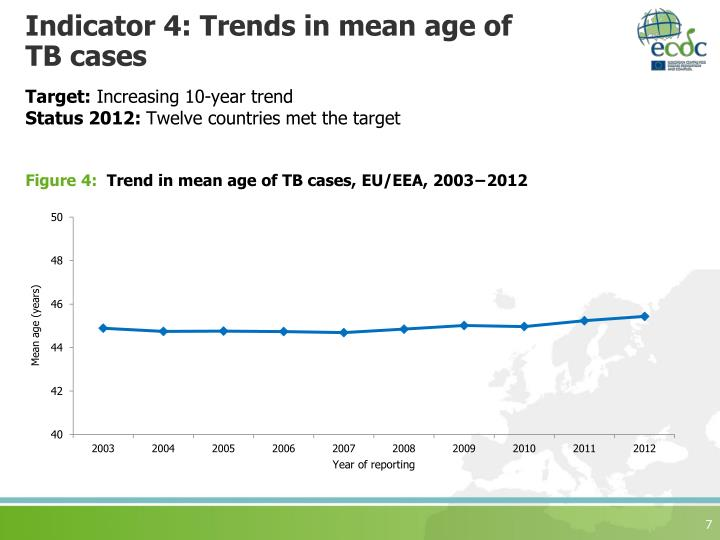 Indicator 4: Trends in mean age of TB cases