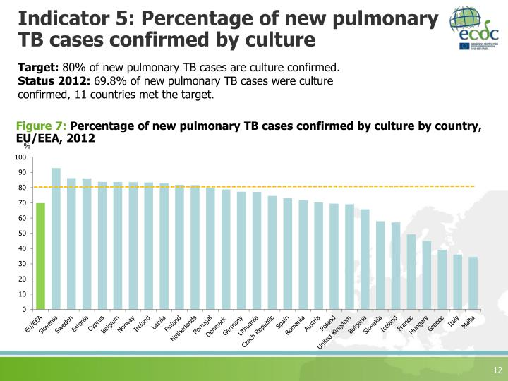 Indicator 5: Percentage of new pulmonary TB cases confirmed by culture