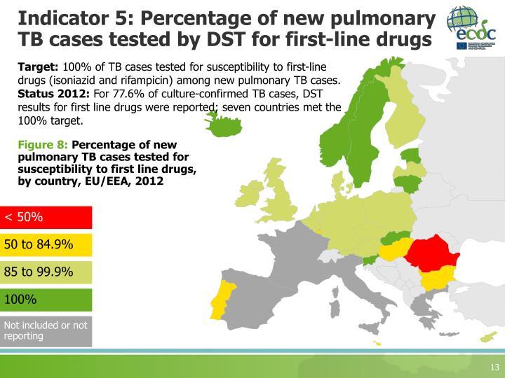 Indicator 5: Percentage of new pulmonary TB