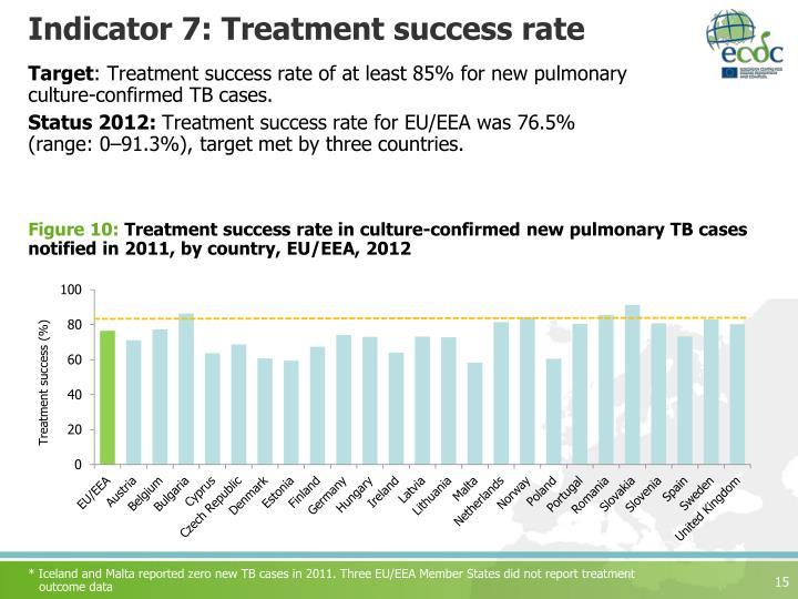 Indicator 7: Treatment success rate
