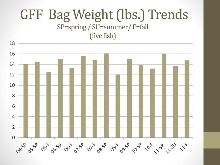 GFF  Bag Weight (lbs.) Trends