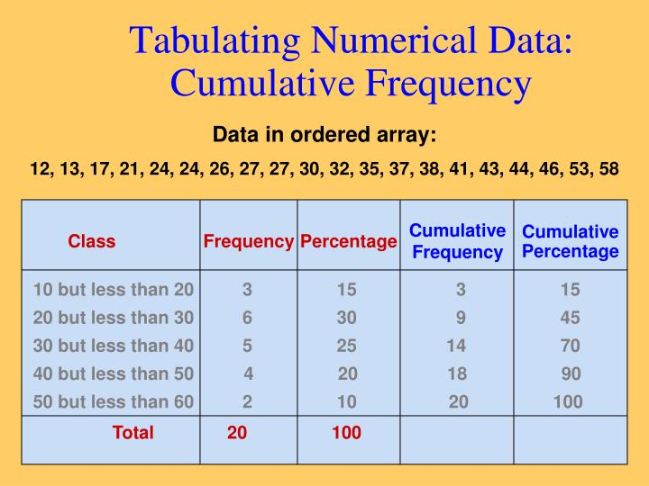 Tabulating Numerical Data: