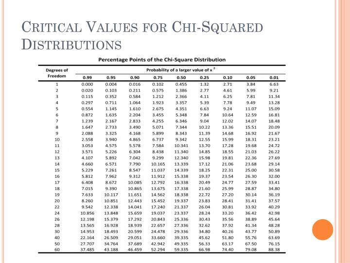 Critical Values for Chi-Squared Distributions