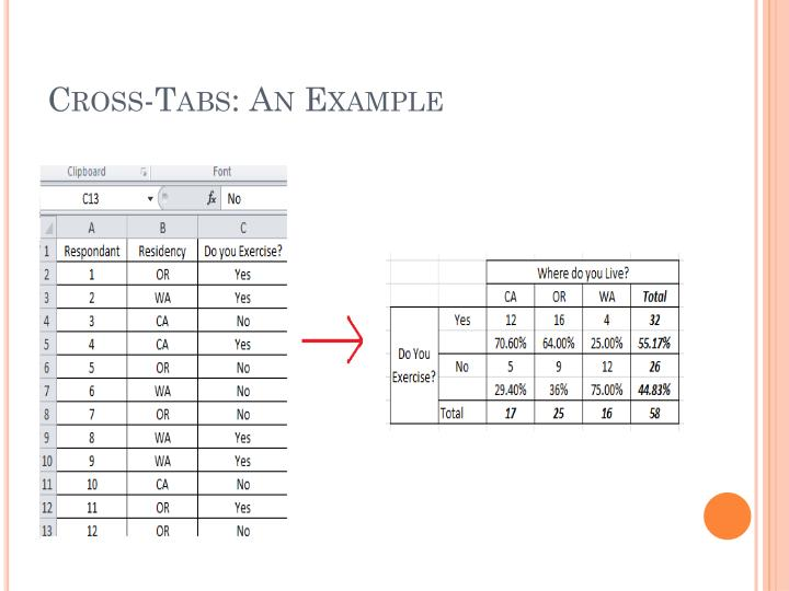Cross-Tabs: An Example