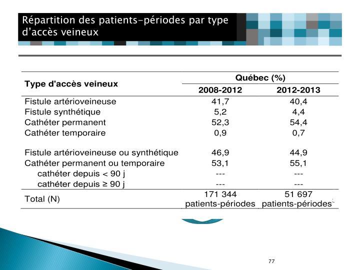 Répartition des patients-périodes par type d'accès veineux