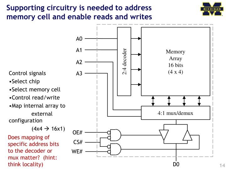 Supporting circuitry is needed to address