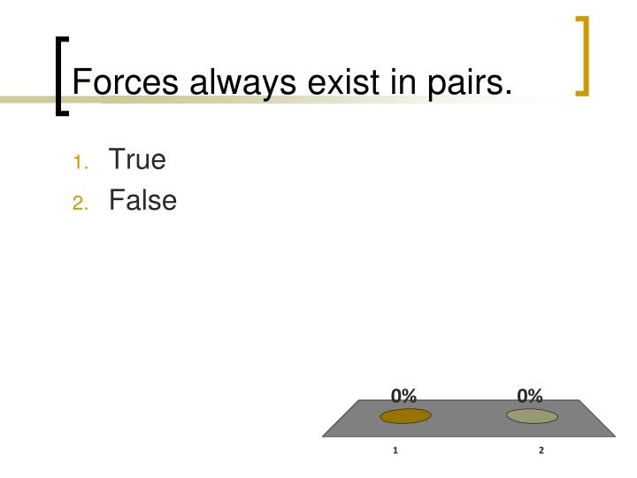 Forces always exist in pairs.