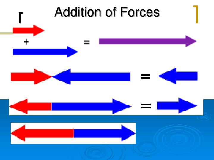 Addition of Forces