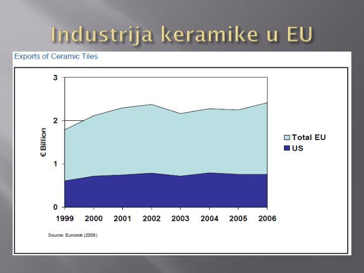 Industrija keramike u EU