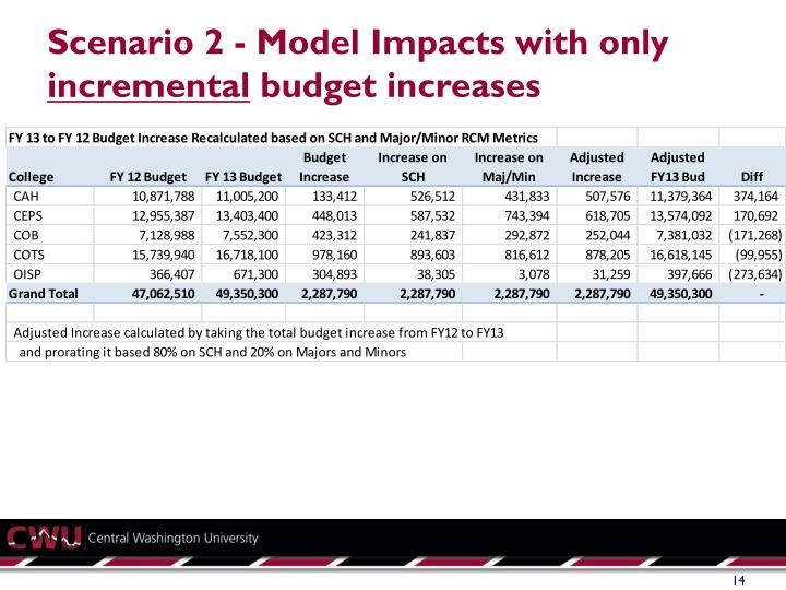Scenario 2 - Model Impacts with only