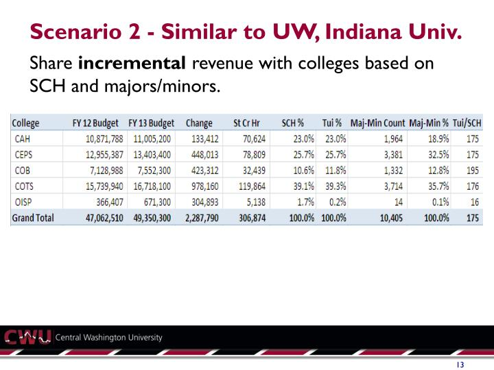 Scenario 2 - Similar to UW, Indiana Univ.