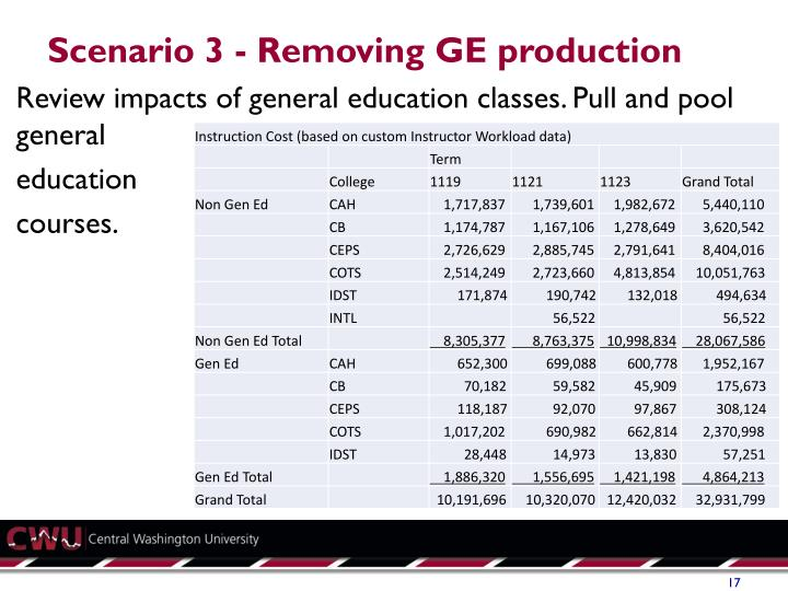 Scenario 3 - Removing GE production