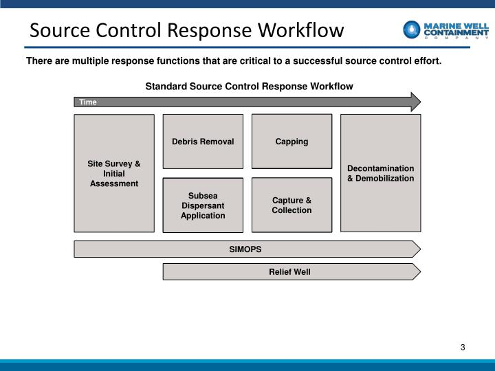 Source control response workflow
