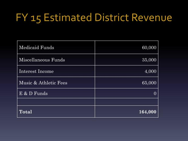 FY 15 Estimated District Revenue