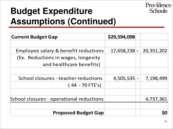 Budget Expenditure Assumptions (Continued)