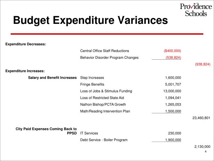 Budget Expenditure Variances