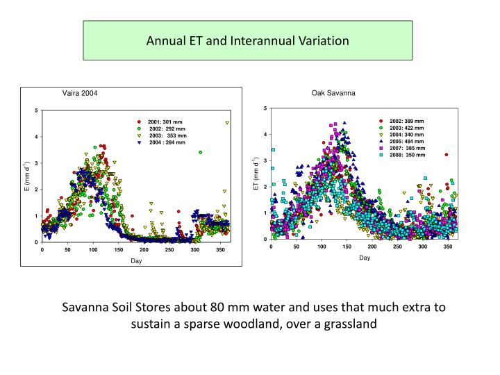 Annual ET and Interannual Variation