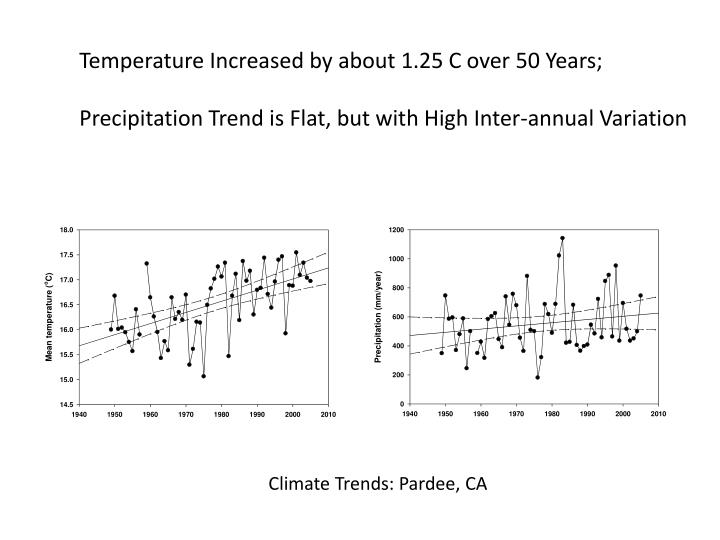 Climate Trends: