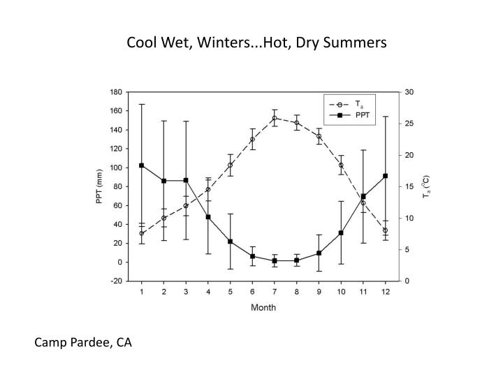Cool Wet, Winters...Hot, Dry Summers