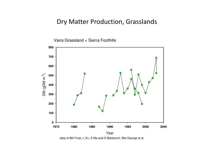 Dry Matter Production, Grasslands