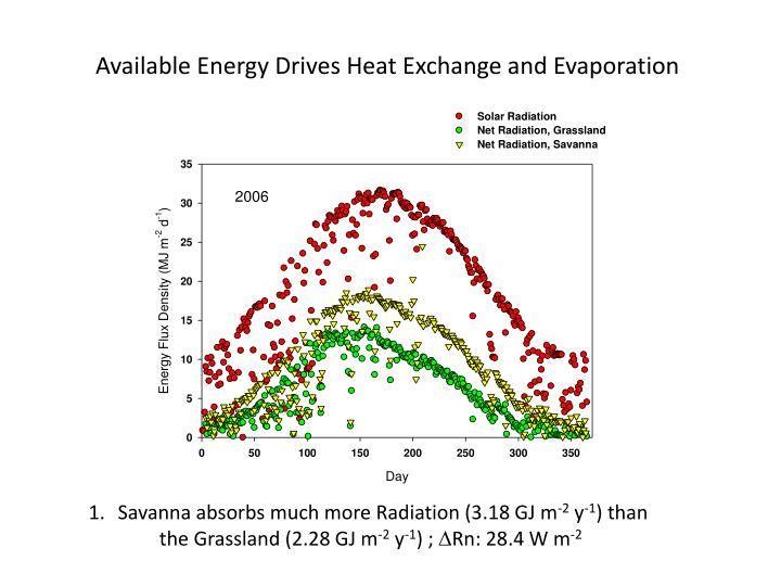 Available Energy Drives Heat Exchange and Evaporation