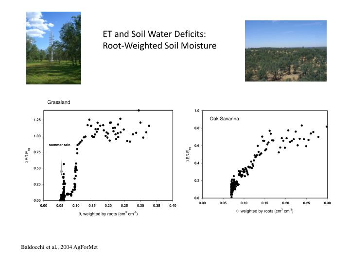 ET and Soil Water Deficits: