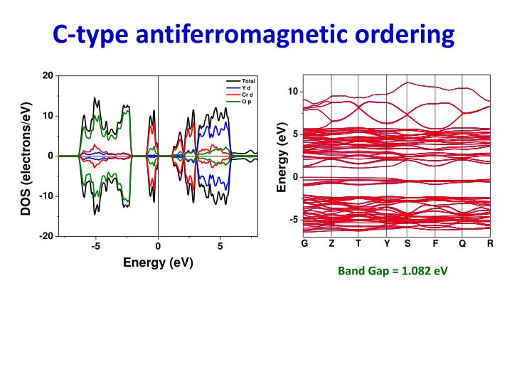 C-type antiferromagnetic ordering