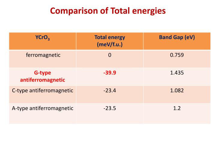Comparison of Total energies