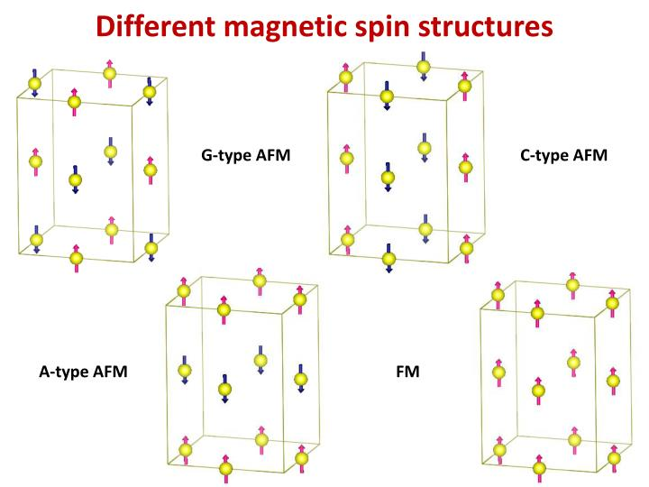 Different magnetic spin structures