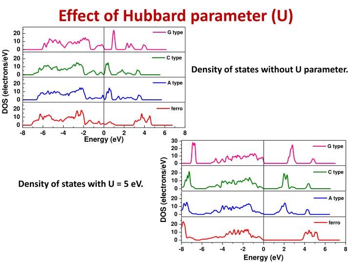 Effect of Hubbard parameter (U)