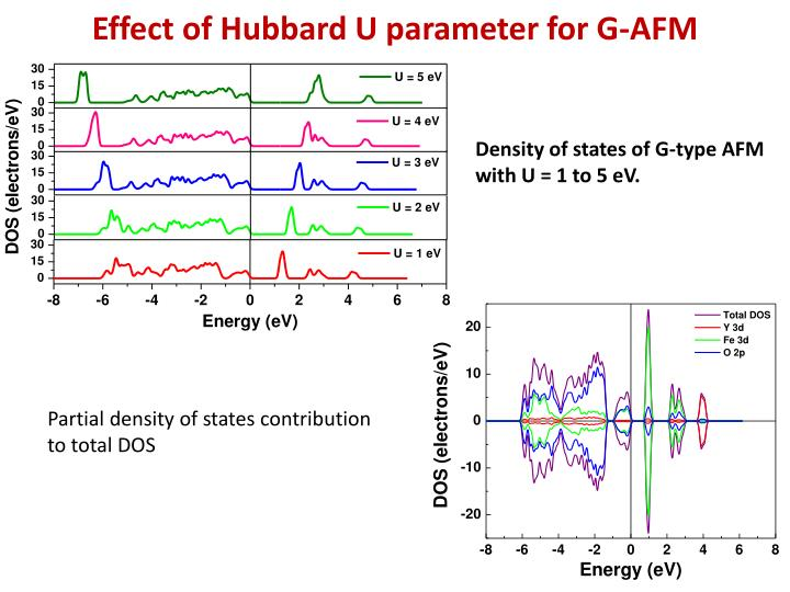 Effect of Hubbard U parameter for G-AFM
