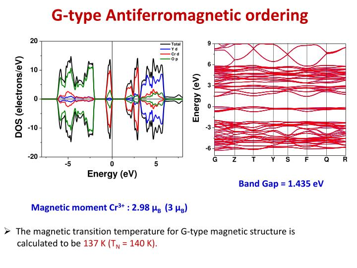 G-type Antiferromagnetic ordering