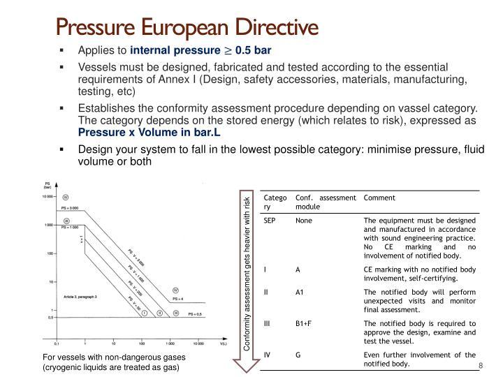 Pressure European Directive