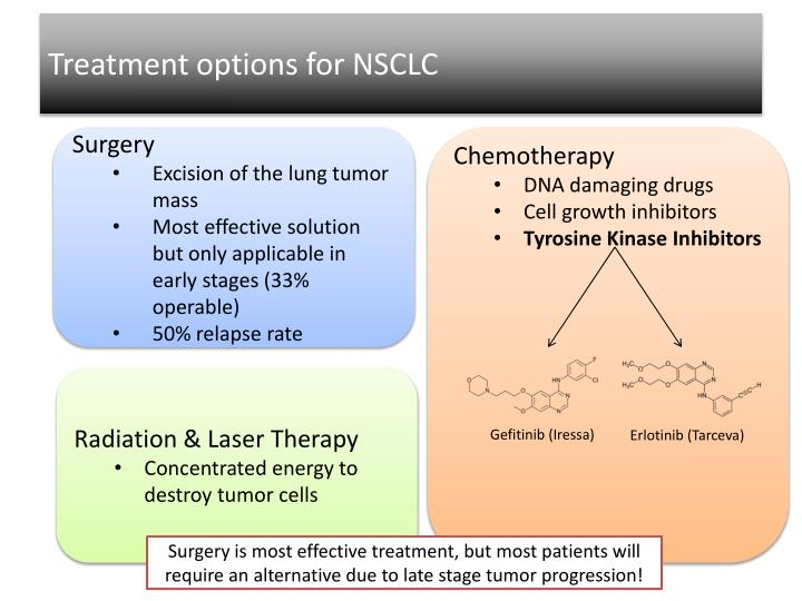 Treatment options for NSCLC