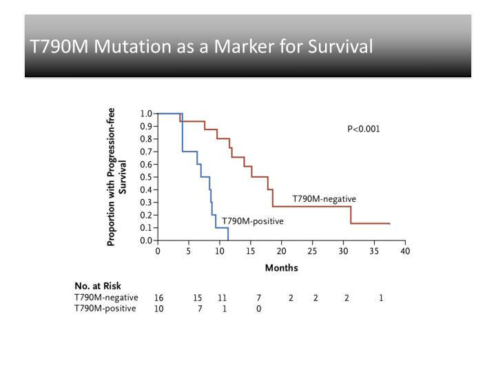 T790M Mutation as a Marker for Survival