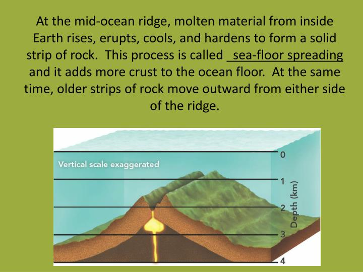 At the mid-ocean ridge, molten material from inside Earth rises, erupts, cools, and hardens to form a solid strip of rock.  This process is called